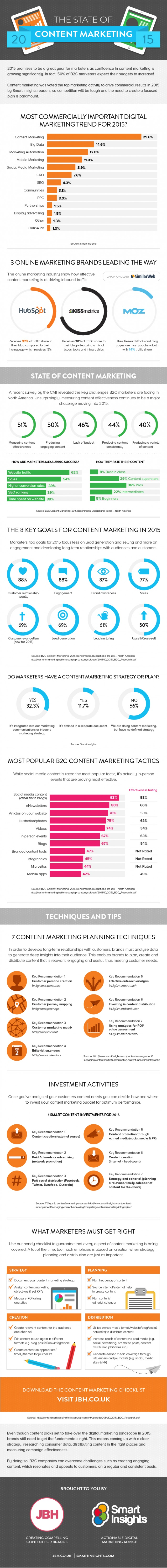 content-marketing-2015