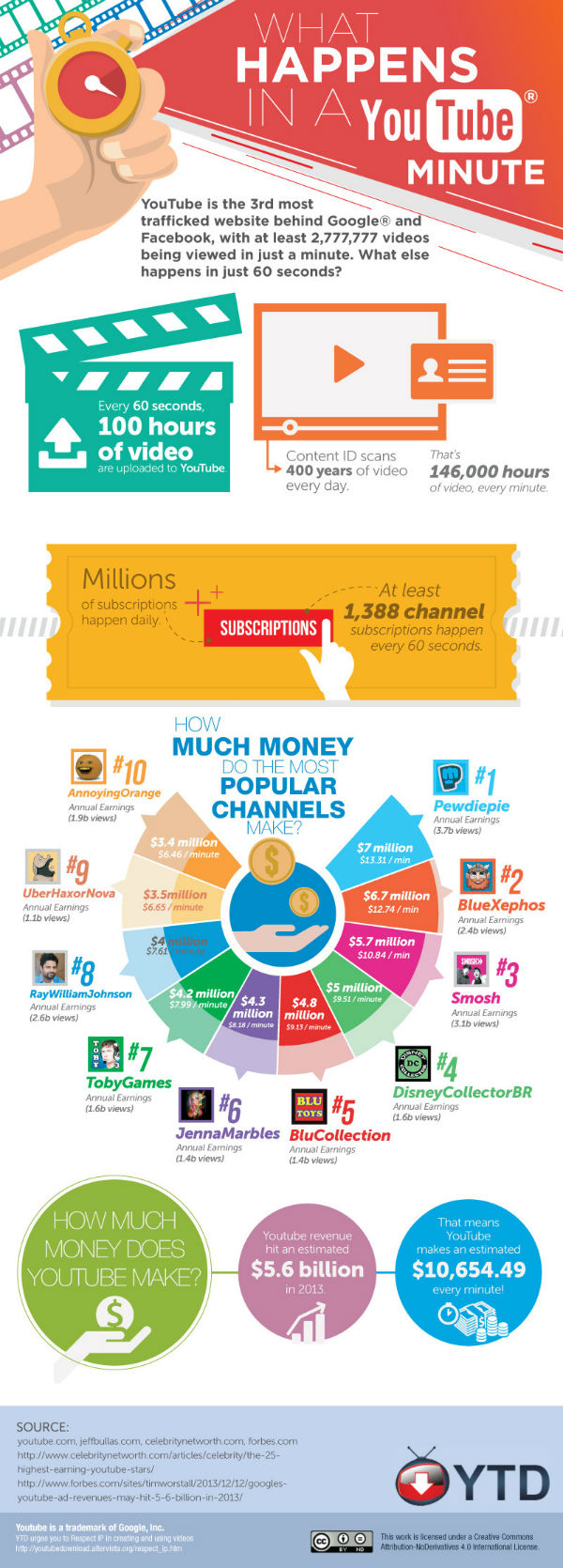 what-happens-in-a-youtube-minute-social-media-facts-infographic