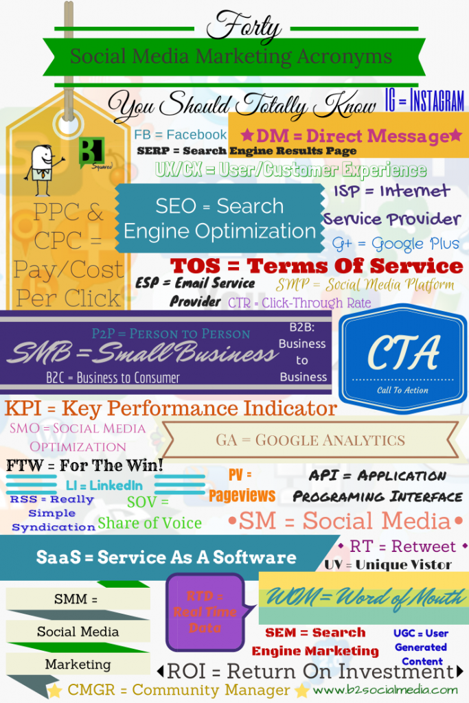 40-Social-Media-Marketing-Acronyms-683x1024